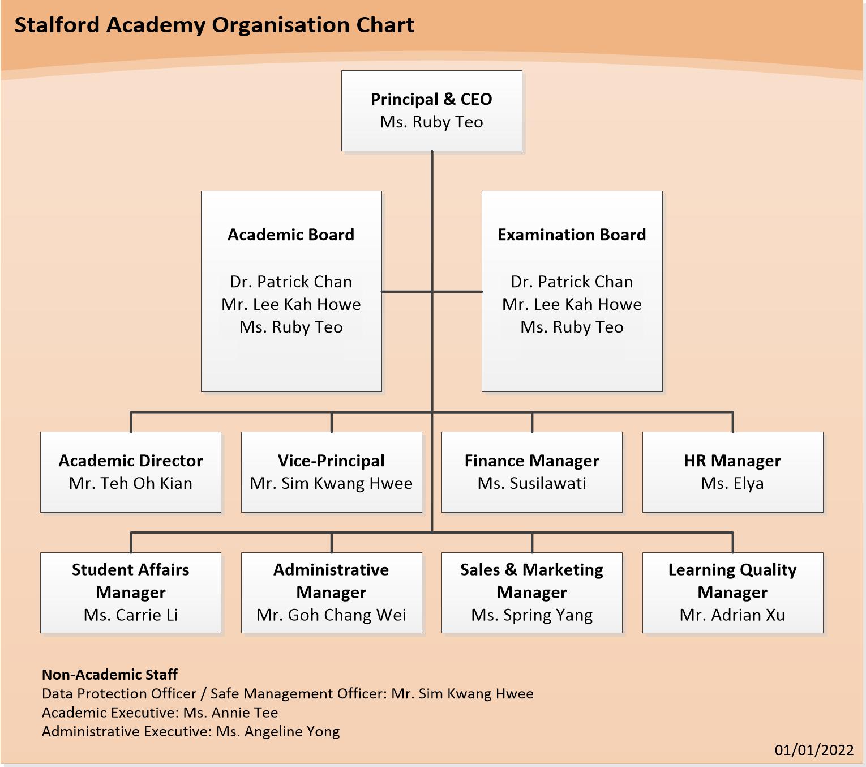 SA-Org-Chart